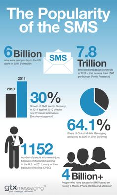 [INFOGRAPHIC]: The popularity of SMS #mobile worldwide, including stats on those who were injured while walking.