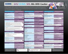 Make sure your GHS Safety Data Sheets meet all WHMIS content requirements. This poster illustrates how the 50+ information items required by the Controlled Products Regulations (CPR) slot into the GHS Safety Data Sheet format, and identifies other potential compliance issues. Cautions and helpful tips are highlighted.