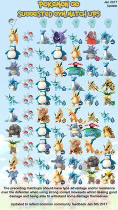 [Meta] Pokémon Go Suggested Gym Match Ups - Jan 17 community feedback update