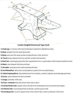 London Anvil