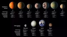 Why Is NASA's Discovery of Seven New Planets Important