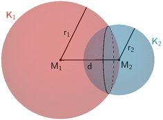 Die Kugeln K₁ und K₂ schneiden sich in einem Schnittkreis.