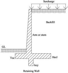 ❧ Concrete Cantilever retaining wall