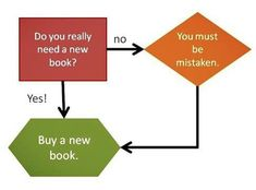 Do you really need a new book? - No - You must be mistaken. - Yes - Buy a new book.  Adapt to borrow from a library
