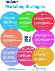 Social Marketing Strat – via an infographic. Social Marketing Strat – via an infographic. Inbound Marketing, Affiliate Marketing, Marketing Services, Facebook Marketing Strategy, Marketing Online, Digital Marketing Strategy, Business Marketing, Content Marketing, Internet Marketing