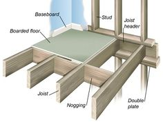 Floor Construction Methods: The details in upper floor framing are similar to the ground floor. No firestopping is required, as the construction method provides a joist hanger, which is a built-in firestopping and structural system. The height of the studs for each floor are determined by the desired ceiling height for that particular floor. From DIYnetwork.com