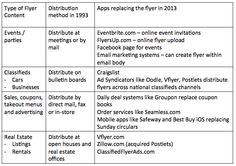 Flyer Evolution Table Craigslist Cars, Flyer Distribution, Online Flyers, Create Flyers, Email Marketing, Evolution, Invitations, App, Table