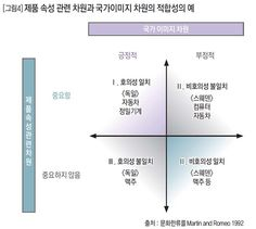 [그림4] 제품 속성 관련 차원과 국가이미지 차원의 적합성의 예 .:: 비즈니스 리더의 지식 매니저 - 동아비즈니스리뷰