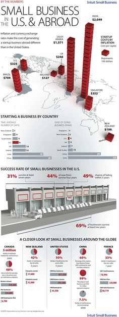 Small Business: By The Numbers in the U.S. & abroad