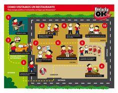 Gráfico Visita a Restaurantes. Para: Medios Integrales en Comunicación. Cliente: Yum! Restaurants.