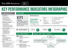 Key Performance Indicators Infographic