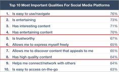 人們為何上社群網站?想要找到好內容
