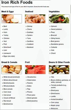 IRON RICH FOODS — Food has 2 types of iron; heme iron (from animal flesh) and non-heme iron (from plants). Heme iron absorbed more readily, while non-heme iron is absorbed less completely. Foods high in vitamin C, like tomatoes, citrus fruits and red, yel Anemia Diet, Food For Anemia, Nutrition Education, Health And Nutrition, Smart Nutrition, Nutrition Chart, Vegan Nutrition, Holistic Nutrition, Proper Nutrition