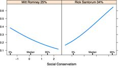 """Romney's share of the """"social conservative"""" vote to Santorum's (where the Y axis = probability of support):"""