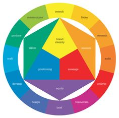 BRANDING OVERVIEW : Design Factory - Graphic Design & Brand Strategy