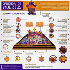 Great Resource for Infographics in Spanish!  i.e. Ofrenda de Muertos
