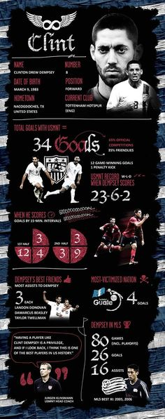 INFOGRAPHIC: The one & only Clint Dempsey with the USMNT