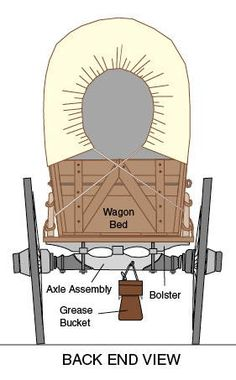 The Wagon - Learn about Covered Wagons used on the Oregon/California National Trail Us History, American History, Pioneer Activities, Horse Drawn Wagon, Saloon, Wooden Wagon, Old Wagons, Chuck Wagon, Covered Wagon