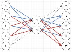 I'm trying to get into neural networks. There have been a couple big breakthroughs in the field in recent years and suddenly my side project of messing around with programming languages seeme…