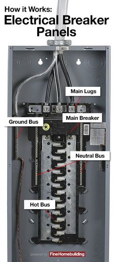 The job of an electrical breaker panel is to distribute power to the differen. Electrical Panel Wiring, Electrical Projects, Electrical Installation, Electrical Engineering, Electrical Breakers, House Wiring, Diy Home Repair, Home Inspection, Home Upgrades