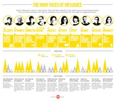 Online Influencers Infographic - Which one are you?