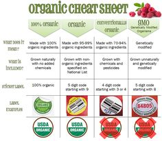 HEALTHY CHEAT SHEET   ... Cheat Sheet when you're grocery shopping to help distinguish the