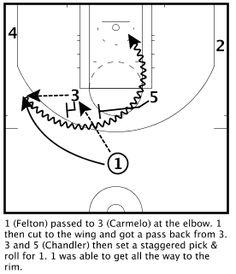New York Knicks Horns Double Pick & Roll