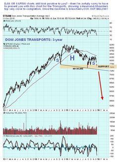 Dow Jones Transports Daily 3-Year Chart