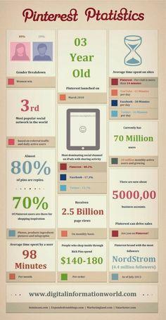 Les stats #Pinterest 2013 ... #infographics