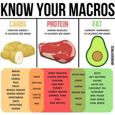 How To Calculate Your Macros For A Weight Loss And Muscle Gain Diet Ernährungsplan , How To Calculate Your Macros For A Weight Loss And Muscle Gain Diet Have trouble finding certain foods to hit your macros? Look no further than here! Macro Nutrition, Health And Nutrition, Fitness Nutrition, Holistic Nutrition, Fitness Tips, Nutrition Plans, Child Nutrition, Health Diet, Nutrition Action