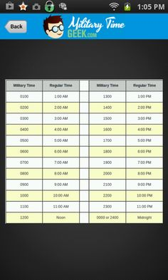 military time conversion chart bing images don 39 t know why i have such a hard time with this. Black Bedroom Furniture Sets. Home Design Ideas