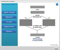 Η διάσπαση του νερού σε απλούστερες ουσίες (άσκηση Drag and Drop με ανατροφοδότηση) Bar Chart, Technology, Education, Tech, Bar Graphs, Tecnologia, Onderwijs, Learning