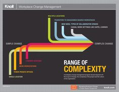 Managing Workplace Change: A People-Based Perspective Infographic | Workplace Research | Resources | Knoll