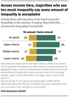 Across income tiers, majorities who see too much inequality say some amount of inequality is acceptable. Source: Pew Research Center Pew Research Center, Social Class, Its Okay, Sayings, Its Ok, Lyrics, Word Of Wisdom, Quotations, Qoutes