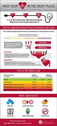 High blood pressure facts | University of Utah Health Care #UtWomensHealth #hearthealth