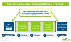 """Wie funktionieren Social Media Marketing und Content Marketing? Die Studie """"Power of Like"""" von Facebook und ComScore untersucht den erfolgreichen Einsatz von Social Media und Facebook Marketing.  http://tobesocial.de/blog/social-media-studie-wie-erfolgreich-social-media-marketing"""