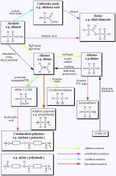 Organic Chemistry Reactions Chart Gcse organic chemistry page - Bildung Chemistry A Level, Organic Chemistry Reactions, Chemistry Revision, Chemistry Notes, Chemistry Lessons, Teaching Chemistry, Science Chemistry, Medical Science, Physical Science