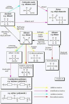 26 Best Organic Chemistry and Organic Jokes images