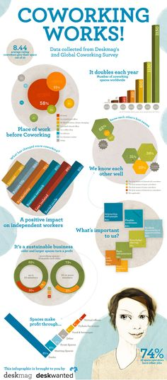 Why Coworking Works for #SmallBusiness #Infographic #Collaboration