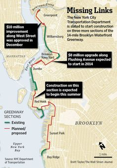 The envisioned 14-mile Brooklyn Waterfront Greenway will make it easier to travel between Greenpoint and Bay Ridge.