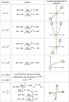Limites de fonctions usuelles MATHEMATIC HISTORY Mathematics is one of many oldest sciences in human Physics Formulas, Physics And Mathematics, Gcse Math, Maths Algebra, Ap Calculus, Calculus Notes, Maths Solutions, Math Notes, Math Courses