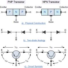Bipolar transistor construction ~ Electrical Engineering World