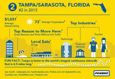Great Infographic by Penske Moving! Tampa/Sarasota is #2 for the 2nd year in a row for places moved to in the US!