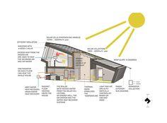 Casa Sustentável  Piloto ZEB,Diagrama