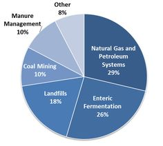 Pie chart of U.S. methane emissions by source. 29 percent is from natural gas and petroleum systems, 26 percent is from enteric fermentation, 18 percent is from landfills, 10 percent is from coal mining, 10 percent is from manure management, and 8 percent is from other sources. You can help—take action, & tell the Environmental Protection Agency it's time to regulate this silent climate threat.http://support.edf.org/site/R?i=geeRJhDduug-o3K6_Y5e-A