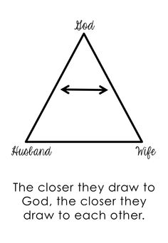 The Marriage Triangle<br> Marriage Tattoos, Relationship Tattoos, Couple Relationship, Relationships, Christ Centered Marriage, Biblical Marriage, Dear Future Husband, Husband Wife, Faith Quotes