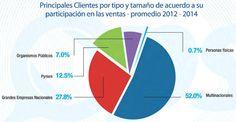 La Industria de Software en Argentina | SG