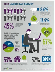 Gen Y'ers More Willing Than Any Other Generation To Take Big Pay Cut For Work Flexibility [INFOGRAPHIC] | The Jane Dough