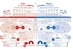 This infographic highlights the differences between the left and the right wing of U.S government