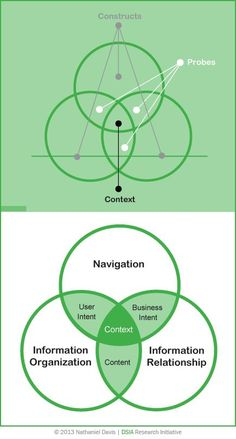 IA Common Set  Together, contexts, probes, and constructs produce an IA common set.  We see a common pattern of context, probes, and constructs in the creation of any UX design work product, across all UX design practice verticals. The Venn diagram illustrates the IA common set.. If you're a user experience professional, listen to The UX Blog Podcast on iTunes.